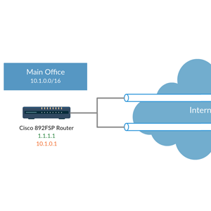 VPN L2L en Office Branch con Cisco 800 Series