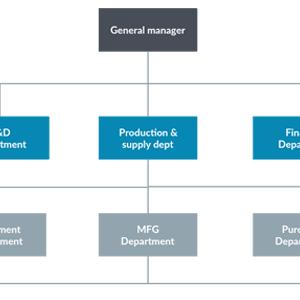 Factory Organizational Chart