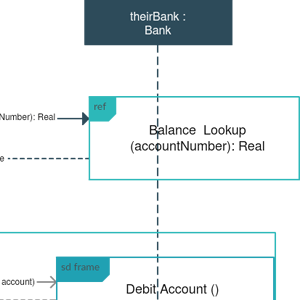 ATM System Sequence Diagram