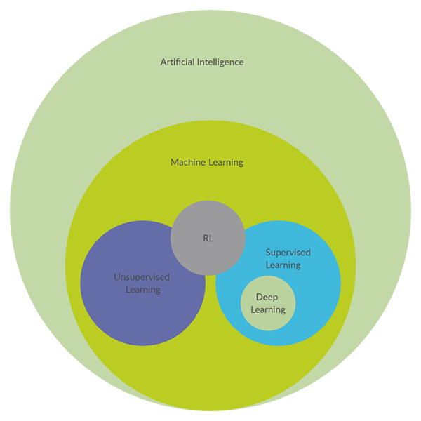 Deep Learning Euler Diagram