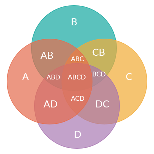 Venn Diagram for 4 Sets