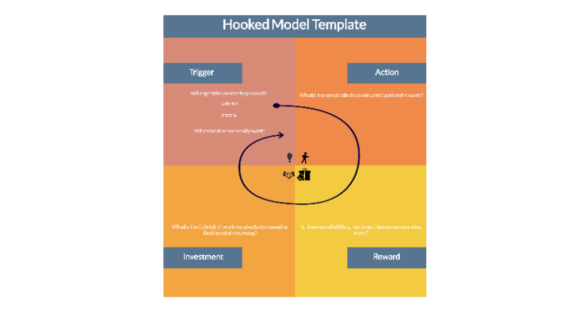 Hook Model Template | Online Hook Model