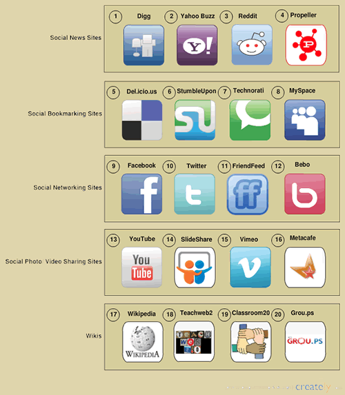20 social media sites for business success