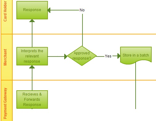 Flowchart Ideas With Examples