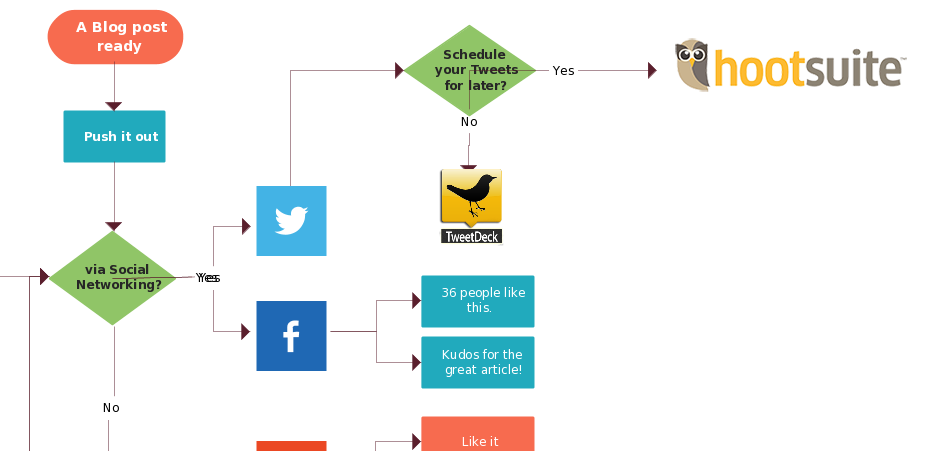 Flowchart about Social Media