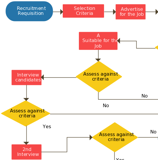 Flowchart Ideas With Examples Ideas For Flowcharts As