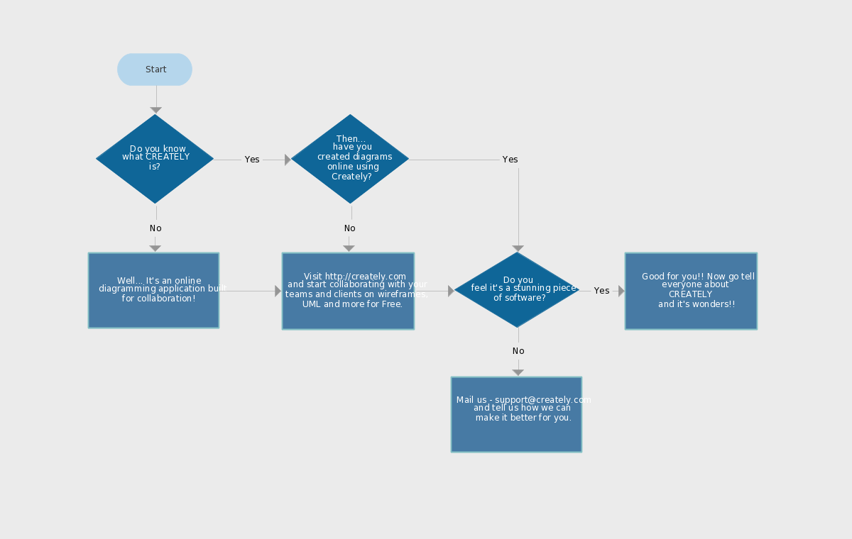 Company Flowchart Template  Procedure Flow Chart Template
