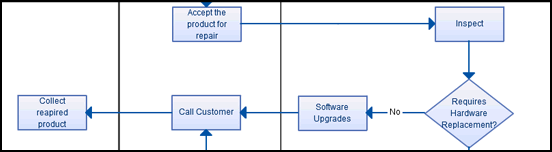 After Sales Service Process Flow
