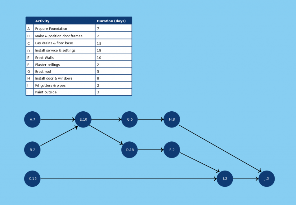 New pert templates aoa and aon on creately creately blog for Activity network diagram template