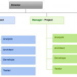 Project based structure