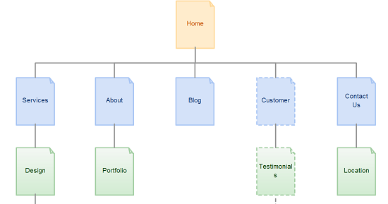 8 Ways On How The Creators Of Creately Have Used Sitemaps With Great Success