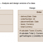 Class Diagram Relationships in UML with Examples