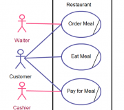 Mistake Restaurant business should not have Waiter and Cashier as actors