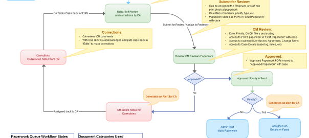 New Paperwork Approval Workflow