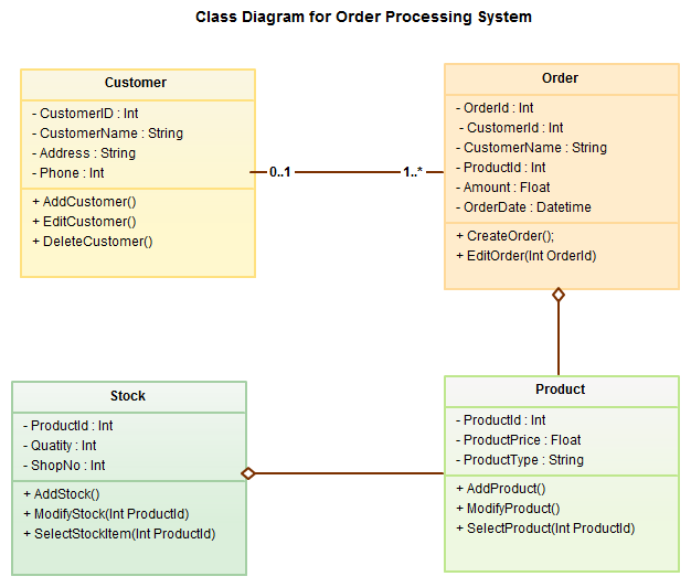 kumar    s blog  uml diagram types with examples for each type of uml    uml class diagram example