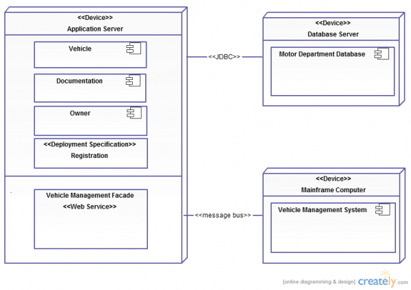 kumar    s blog  uml diagram types with examples for each type of uml    uml deployment diagram