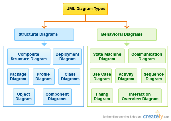 uml diagram types - Types Of Software Diagrams