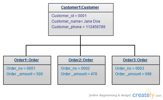 kumar    s blog  uml diagram types with examples for each type of uml    uml object diagram example