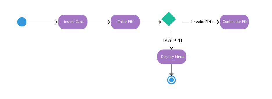 Activity Diagrams in UML