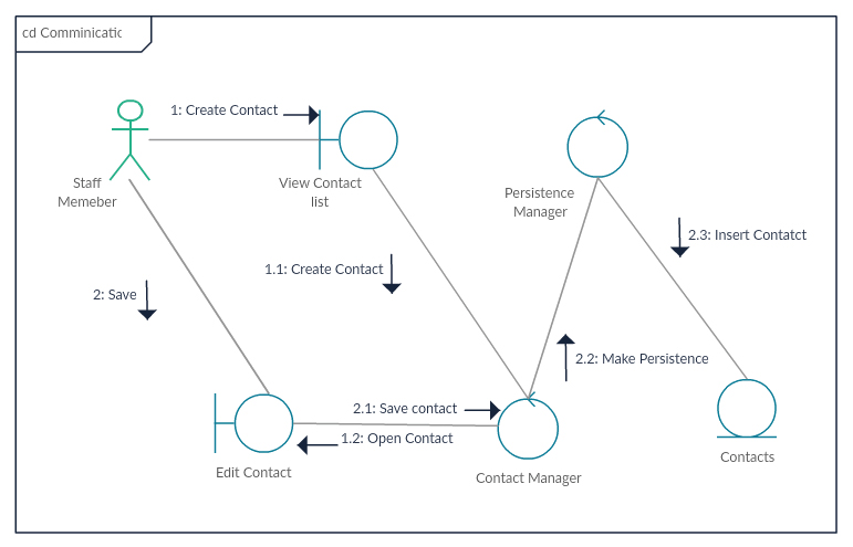 Communication diagram drawn using Creately