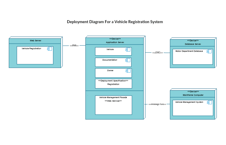 Deployment diagram template