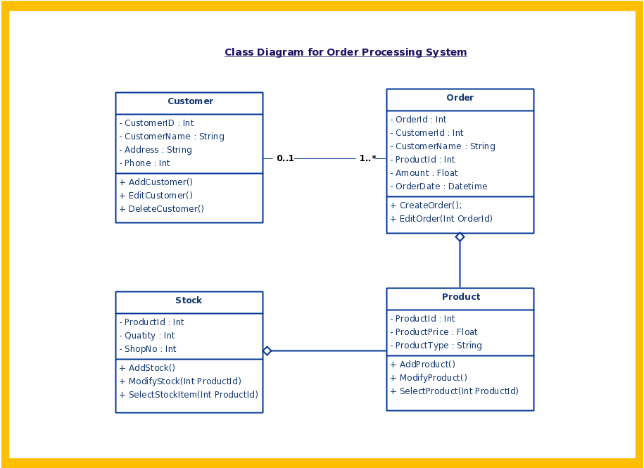 uml diagram types with examples for each type of uml diagramsuml class diagram example