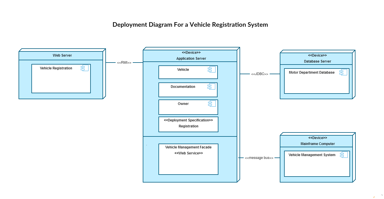 uml diagram types with examples for each type of uml diagramsuml deployment diagram