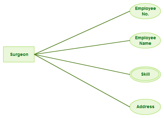 entity relationship diagram template