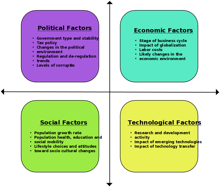 pest analysis of apple Pest analysis template situation being analysed:  pest and swot are two different perspectives but can contain common factors swot stands for strengths.