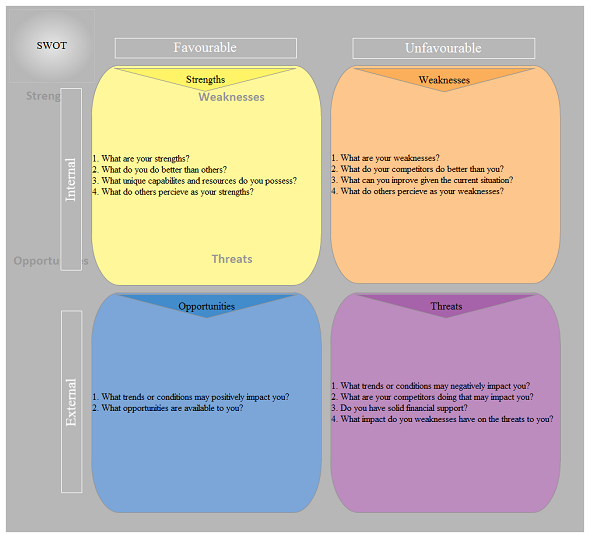 A Colorful SWOT Analysis example