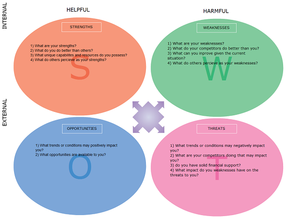 SWOT analysis template made using circles