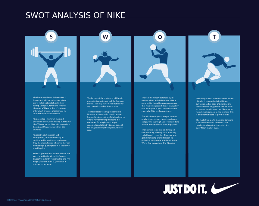 swot analysis of nike inc marketing essay With respect to this the report contains comprehensive marketing plan components including company analysis (nike's current and future status), situation or market analysis and competitors.