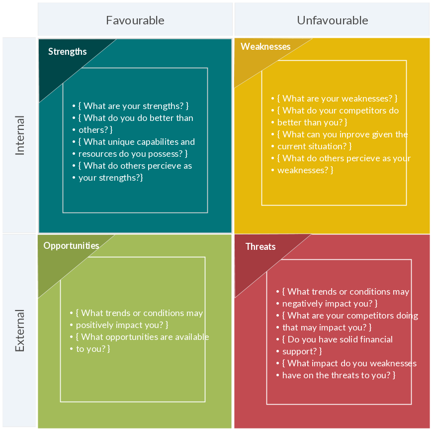 swot analysis diagram template koni polycode co