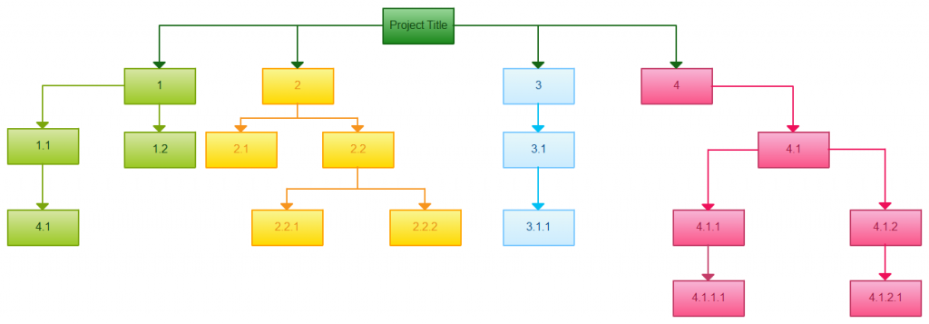 Work Breakdown Structure templates with different colors for paths
