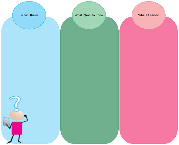 Colorful kwl chart template ( click to use as a template )