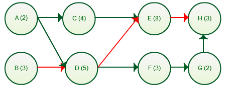 Network diagram with Critical path