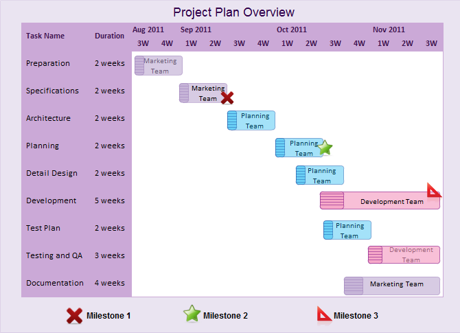 How to Use a Gantt Chart to Plan a Project