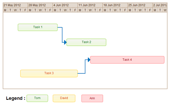 A Gantt chart that can be used to collaborate on the project plan