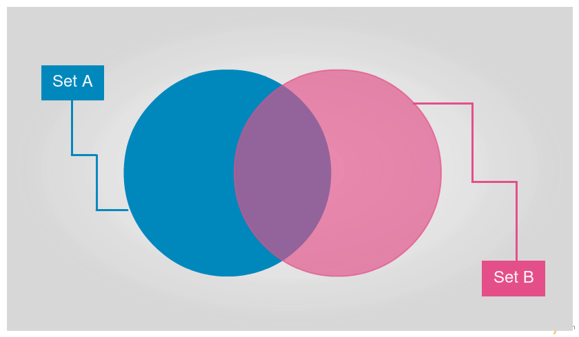 Blank Venn diagram template to quickly get started with sets