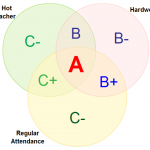 Venn diagrams templates at Creately