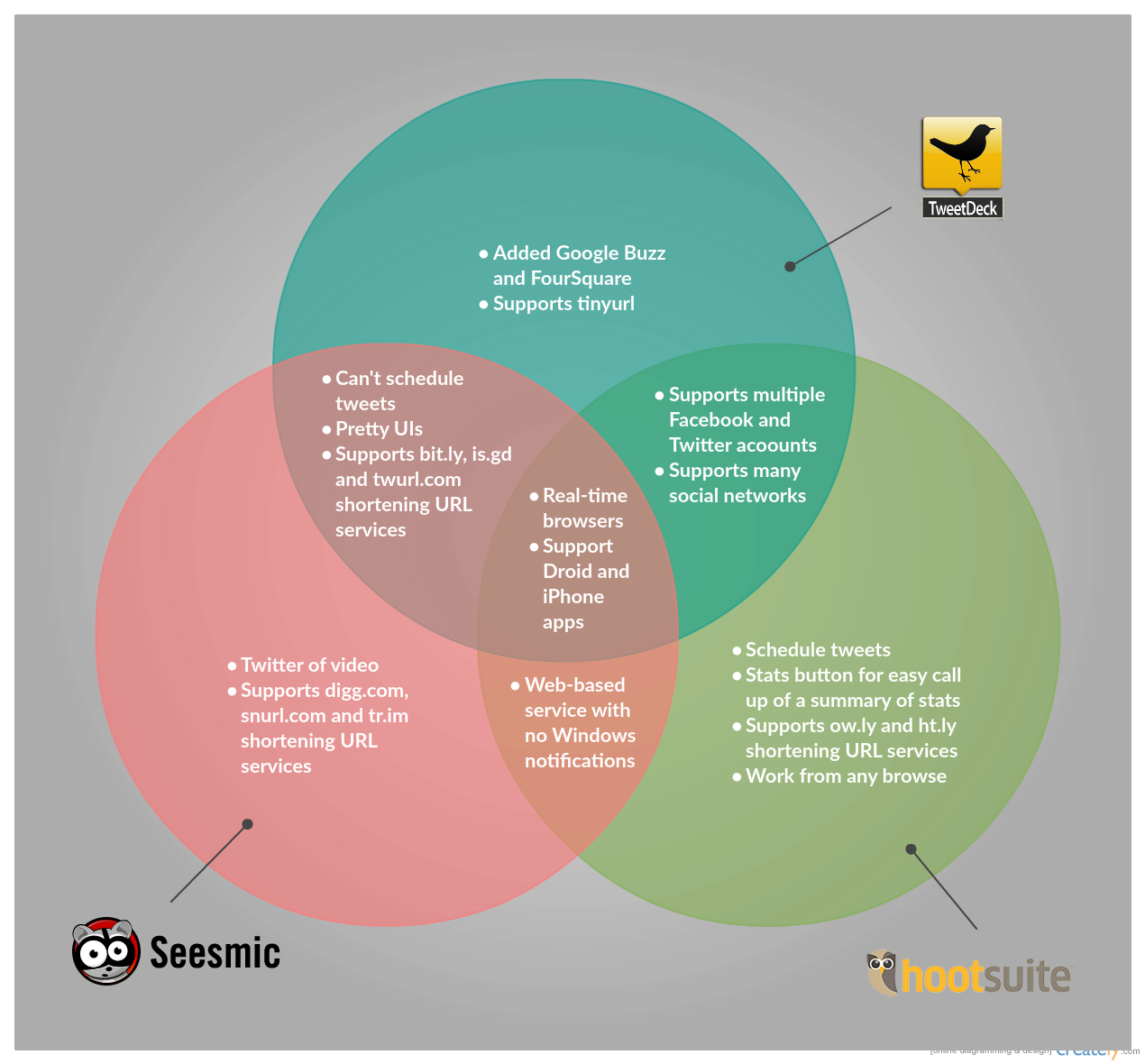 Venn Diagram Template on Different Twitter Tools