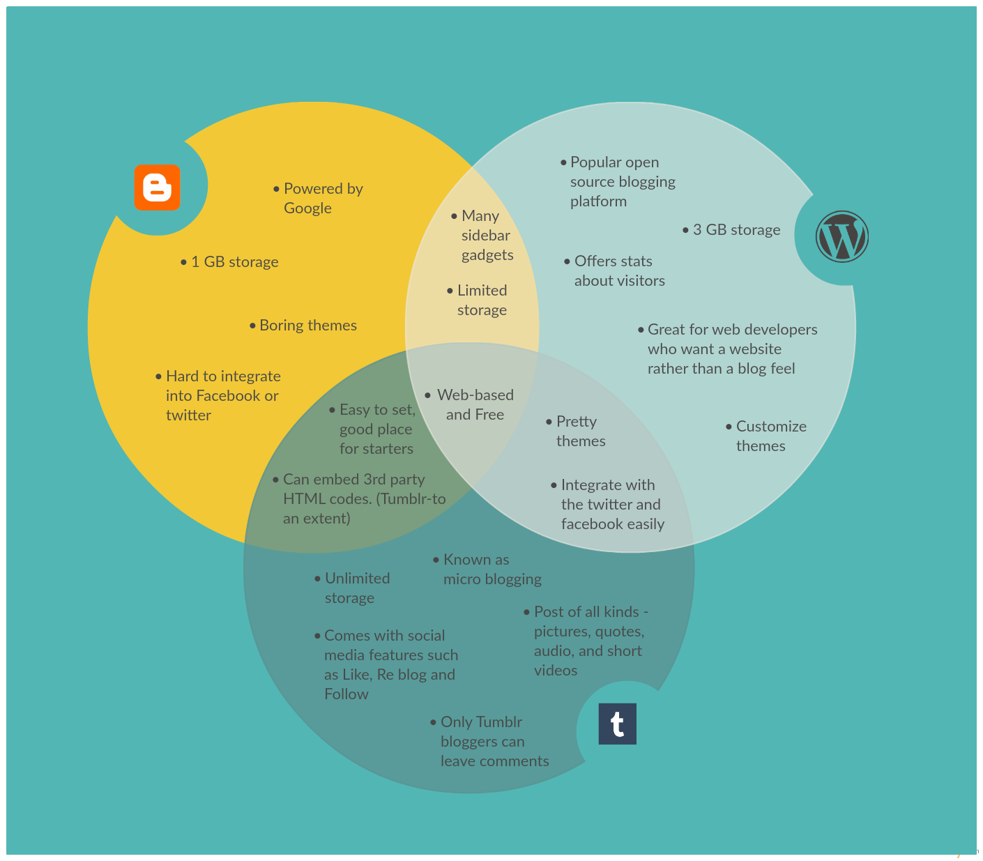 Venn diagram template on the different blogging platforms