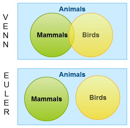 A simple example showing the difference between Venn diagrams vs Euler diagrams