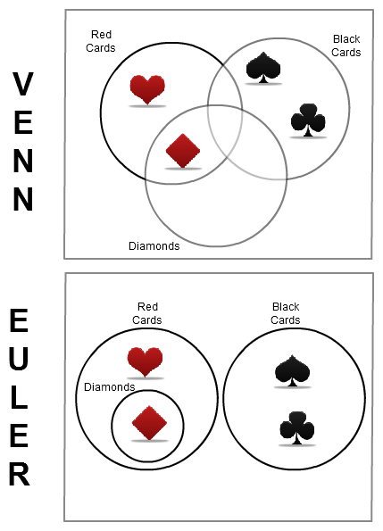 Venn diagrams vs Euler diagrams example using the card deck