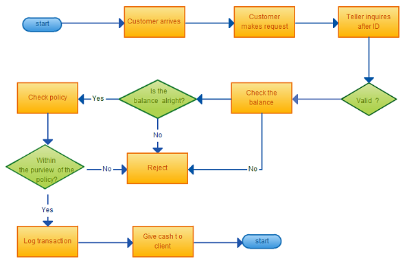 Flowchart templates examples in creately diagram community Easy flowchart software