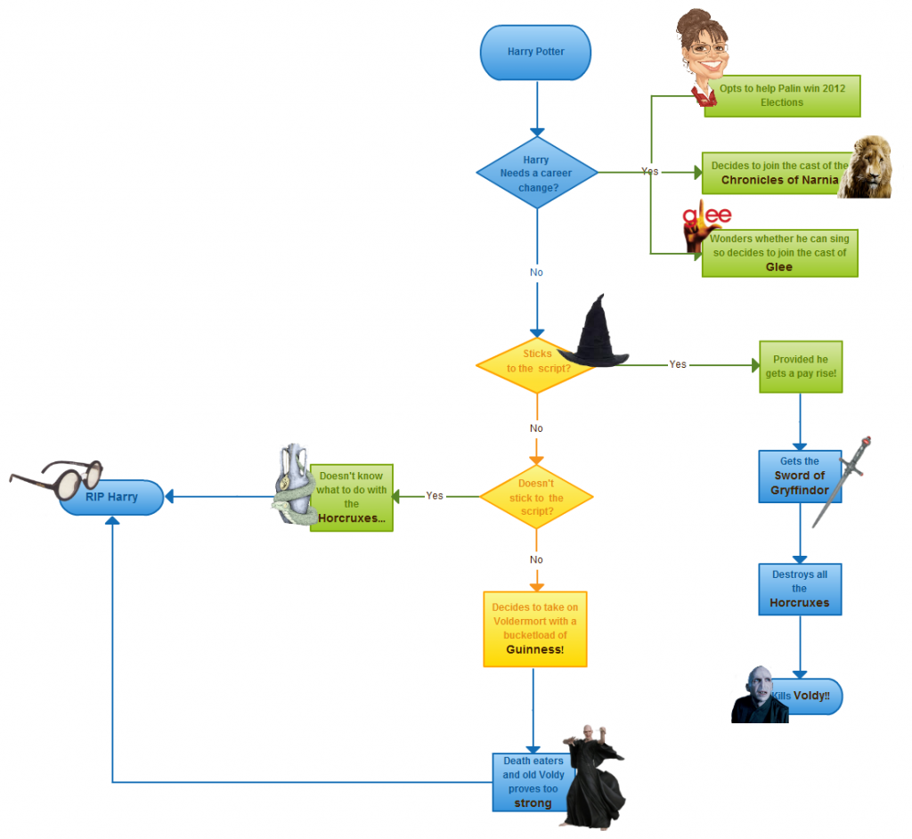 Flow Map Examples: Flowchart Templates, Examples In Creately Diagram Community