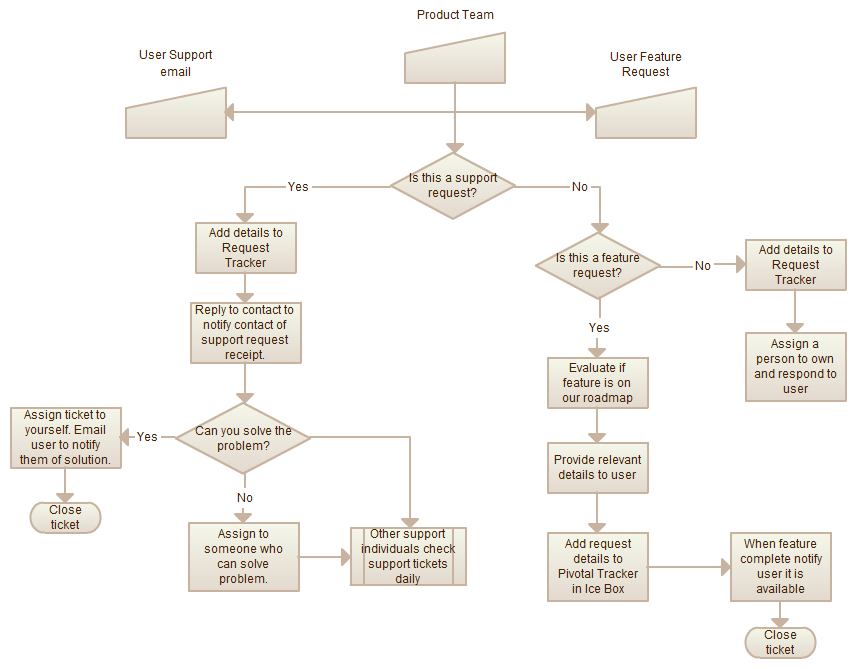flow diagram tool   more informationphotogallery flow diagram tool