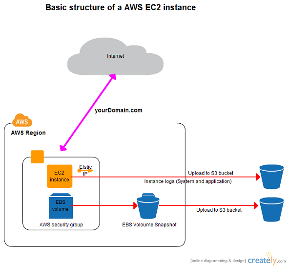 Basic AWS architecture diagram