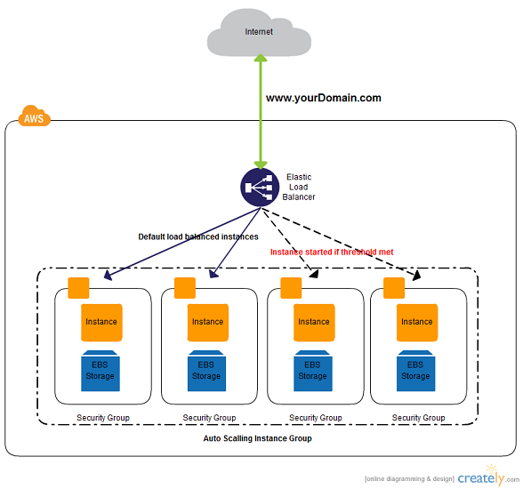 AWS architecture diagram with load balancing