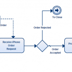 A business process modeling template available at Creately